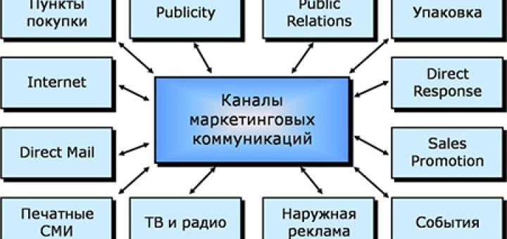 схема коммуникаций маркетинга