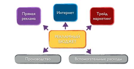 raspredelenie-reklamnykh-byudzhetov-predpriyatiy