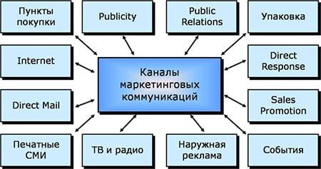 sistematizatsiya-sostavlyayushchikh-integrirovannykh-marketingovykh-kommunikatsiy