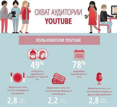 kak-prodvinut-video-na-kanale-youtube-in-video2